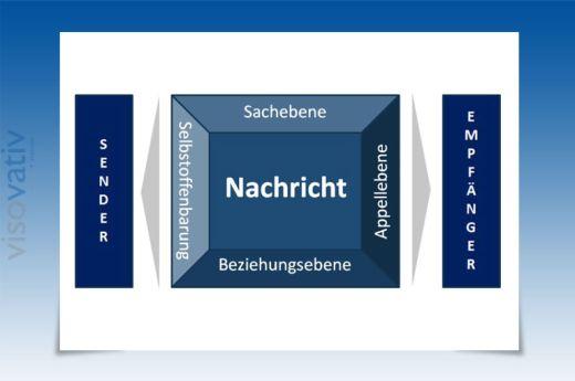 Vier-Seiten-Modell von Schulz von Thun